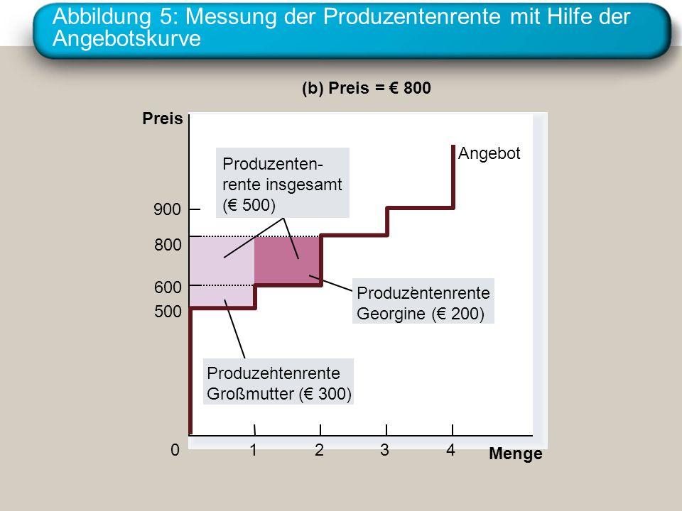 Abbildung 5: Messung der Produzentenrente mit Hilfe der Angebotskurve