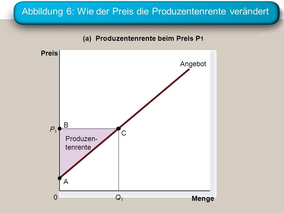 Abbildung 6: Wie der Preis die Produzentenrente verändert