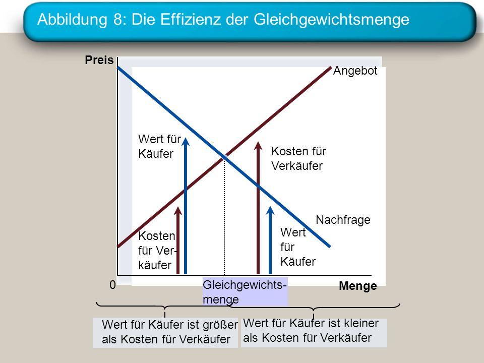 Abbildung 8: Die Effizienz der Gleichgewichtsmenge
