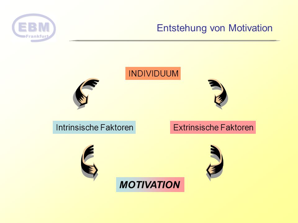 Entstehung von Motivation