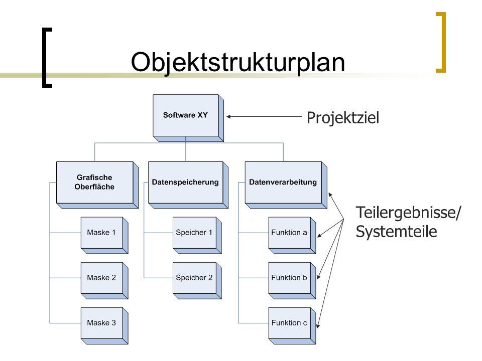 Objektstrukturplan Projektziel Teilergebnisse/ Systemteile