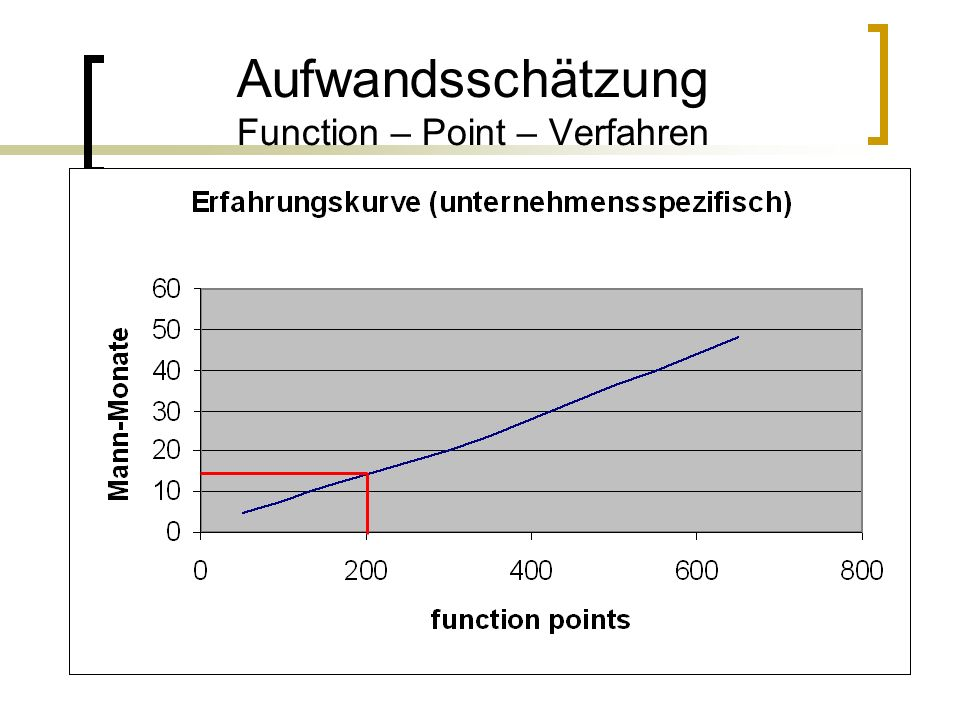Aufwandsschätzung Function – Point – Verfahren