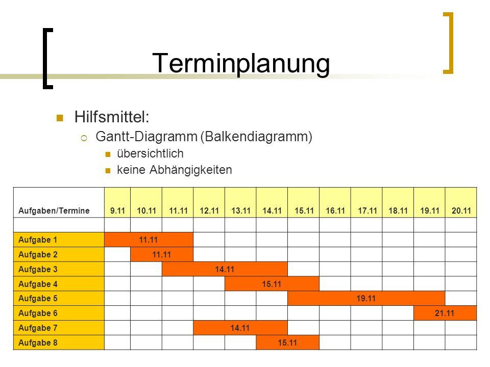 Terminplanung Hilfsmittel: Gantt-Diagramm (Balkendiagramm)