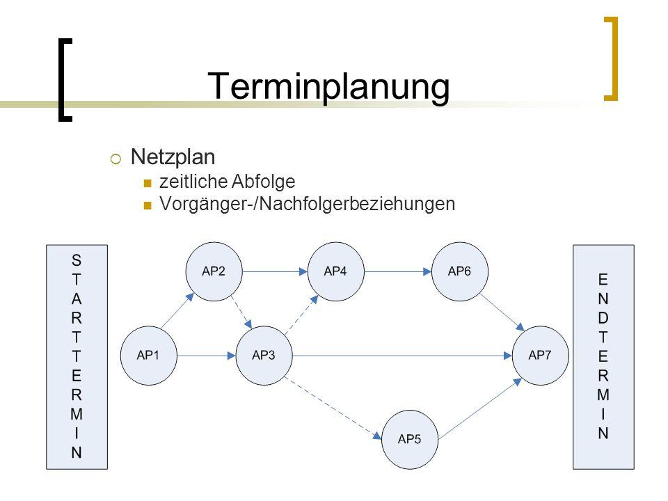 Terminplanung Netzplan zeitliche Abfolge