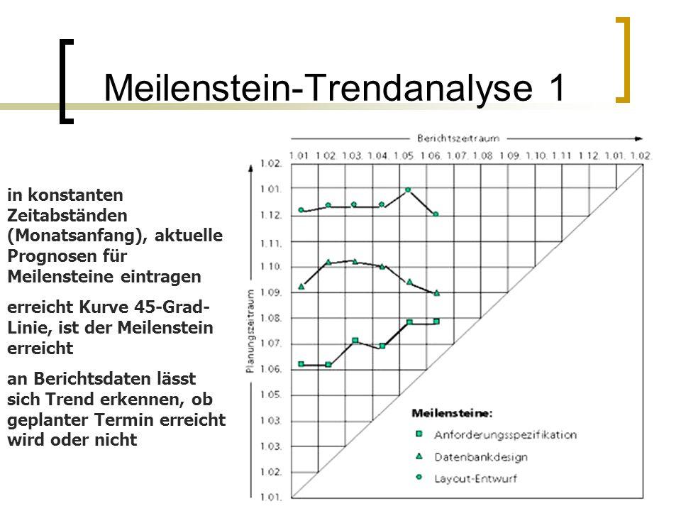 Meilenstein-Trendanalyse 1