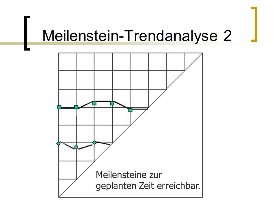 Meilenstein-Trendanalyse 2