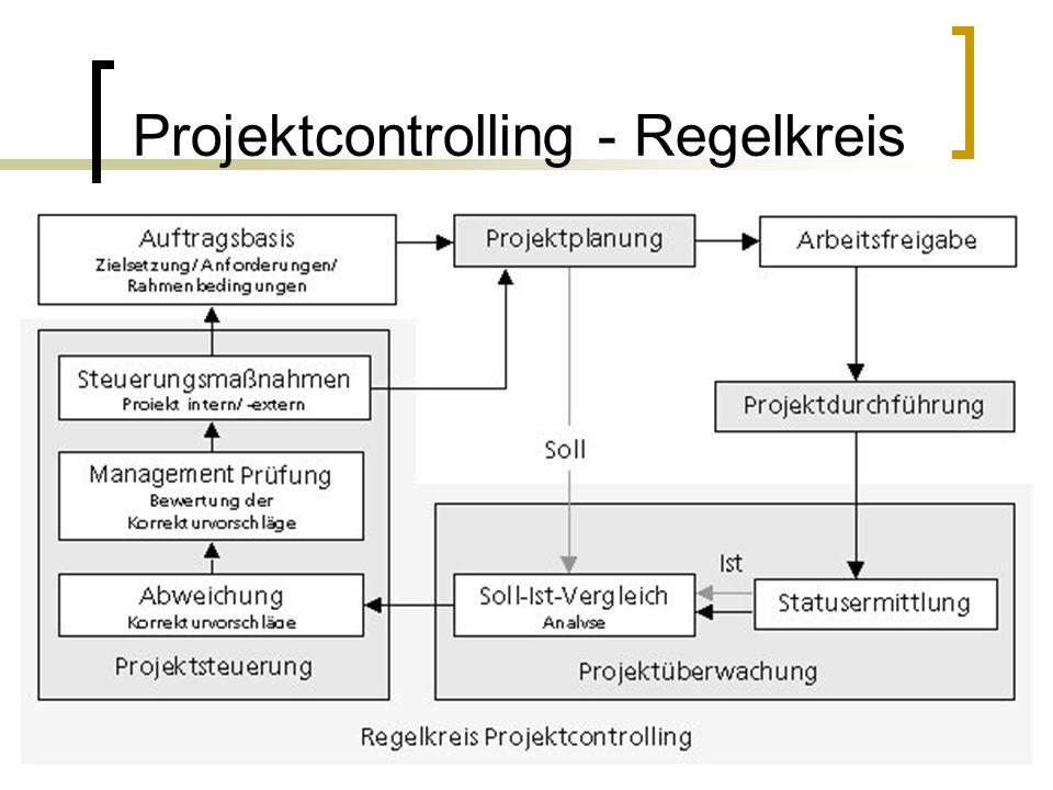 Projektcontrolling - Regelkreis