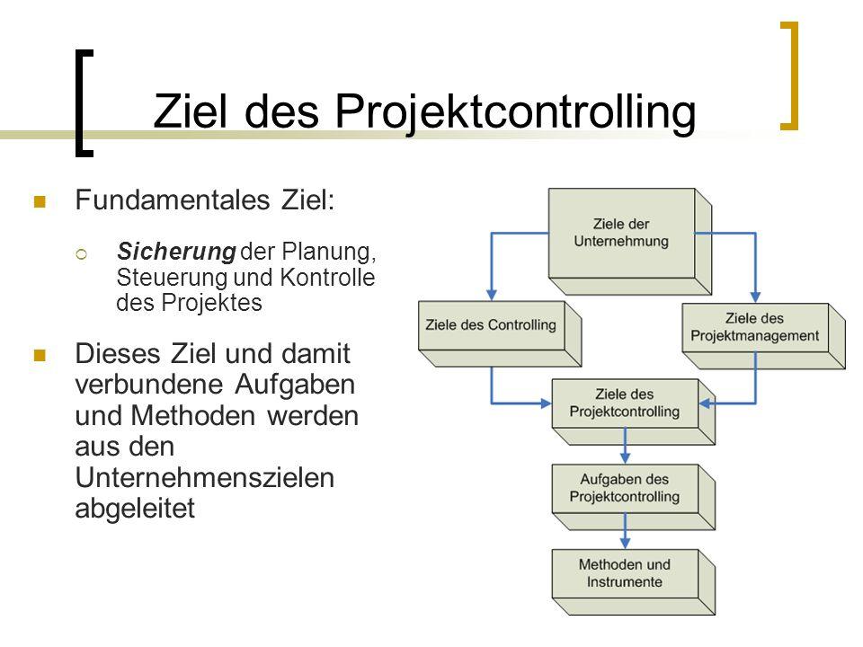 Ziel des Projektcontrolling