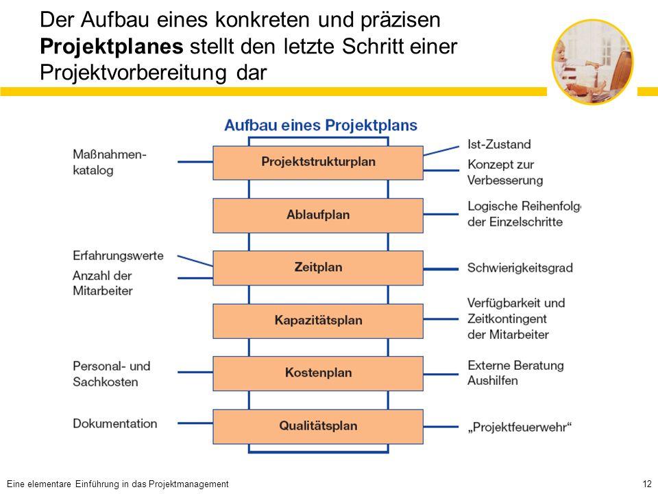 Der Aufbau eines konkreten und präzisen Projektplanes stellt den letzte Schritt einer Projektvorbereitung dar