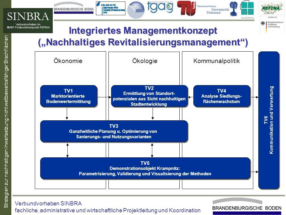 Integriertes Managementkonzept
