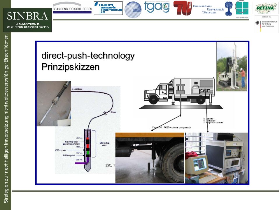 direct-push-technology Prinzipskizzen