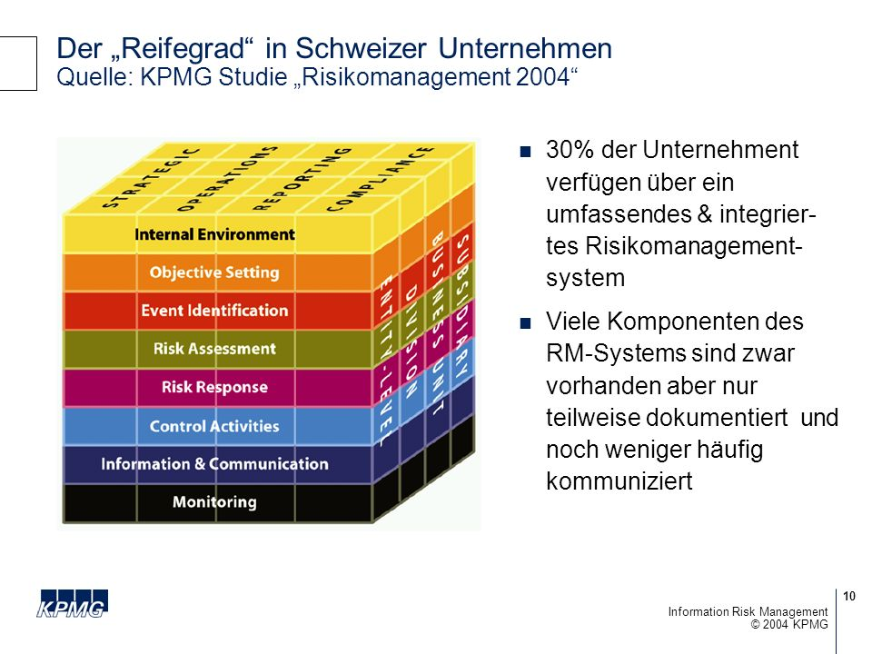 """Der """"Reifegrad in Schweizer Unternehmen Quelle: KPMG Studie """"Risikomanagement 2004"""