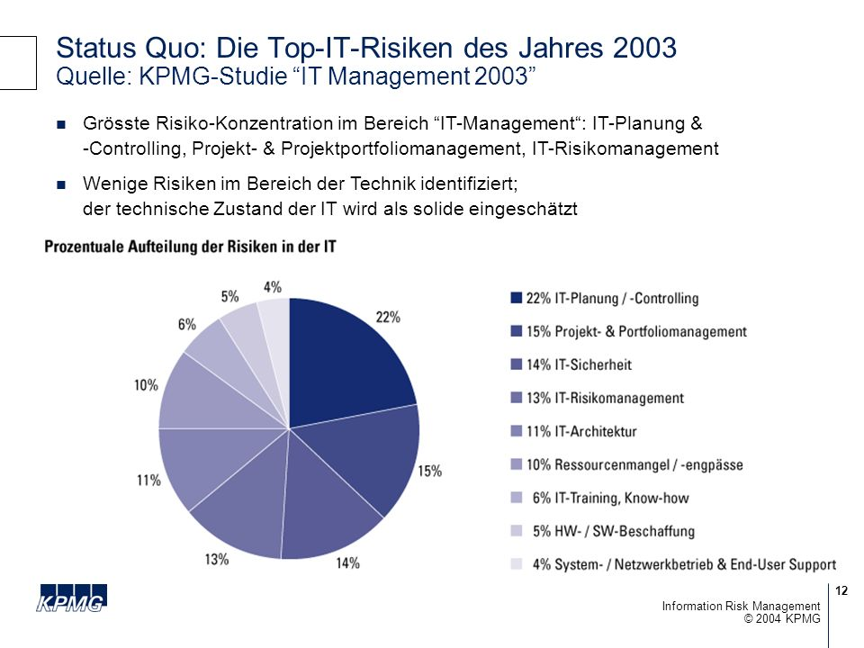 Status Quo: Die Top-IT-Risiken des Jahres 2003 Quelle: KPMG-Studie IT Management 2003