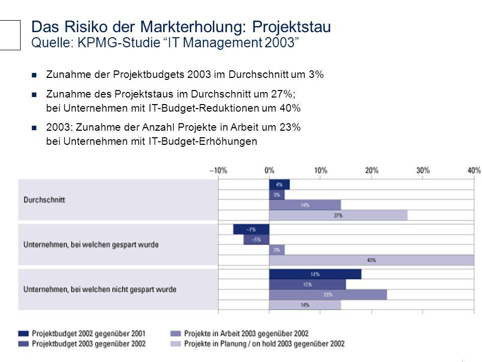 Das Risiko der Markterholung: Projektstau Quelle: KPMG-Studie IT Management 2003