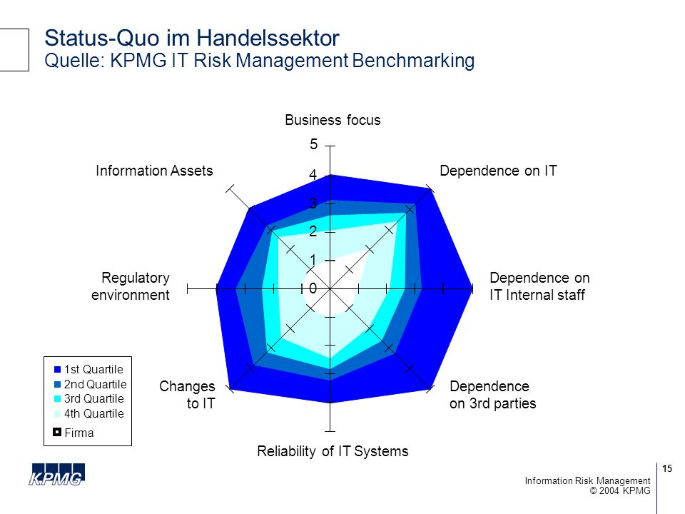 Status-Quo im Handelssektor Quelle: KPMG IT Risk Management Benchmarking