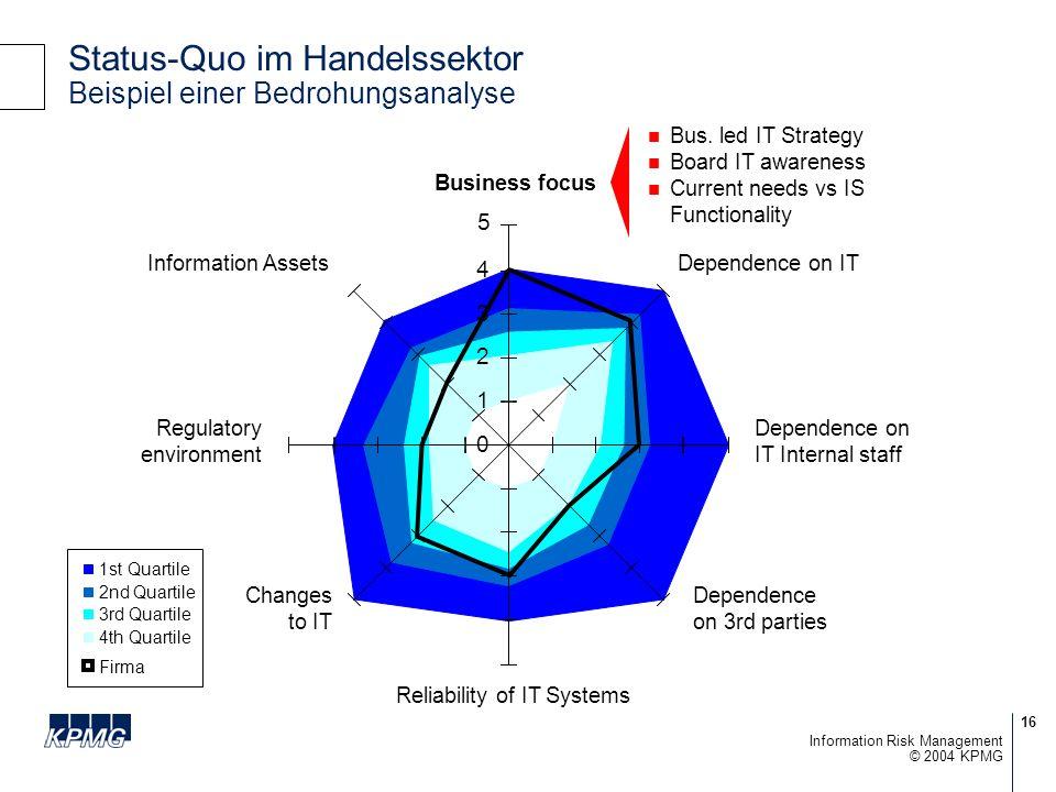 Status-Quo im Handelssektor Beispiel einer Bedrohungsanalyse