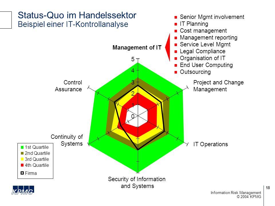 Status-Quo im Handelssektor Beispiel einer IT-Kontrollanalyse