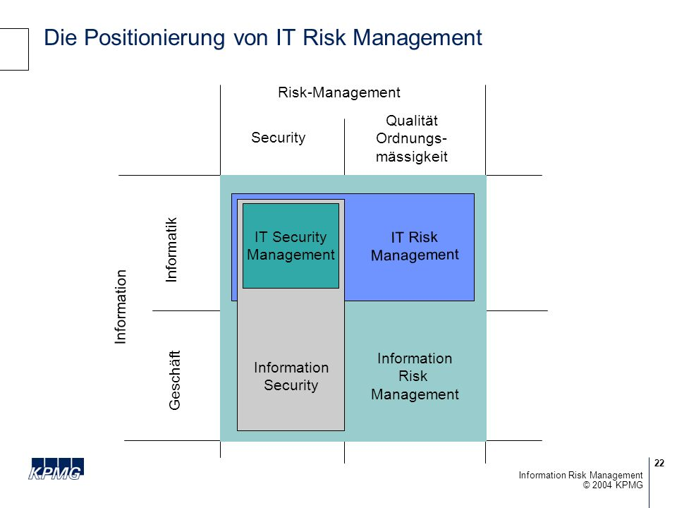 Die Positionierung von IT Risk Management