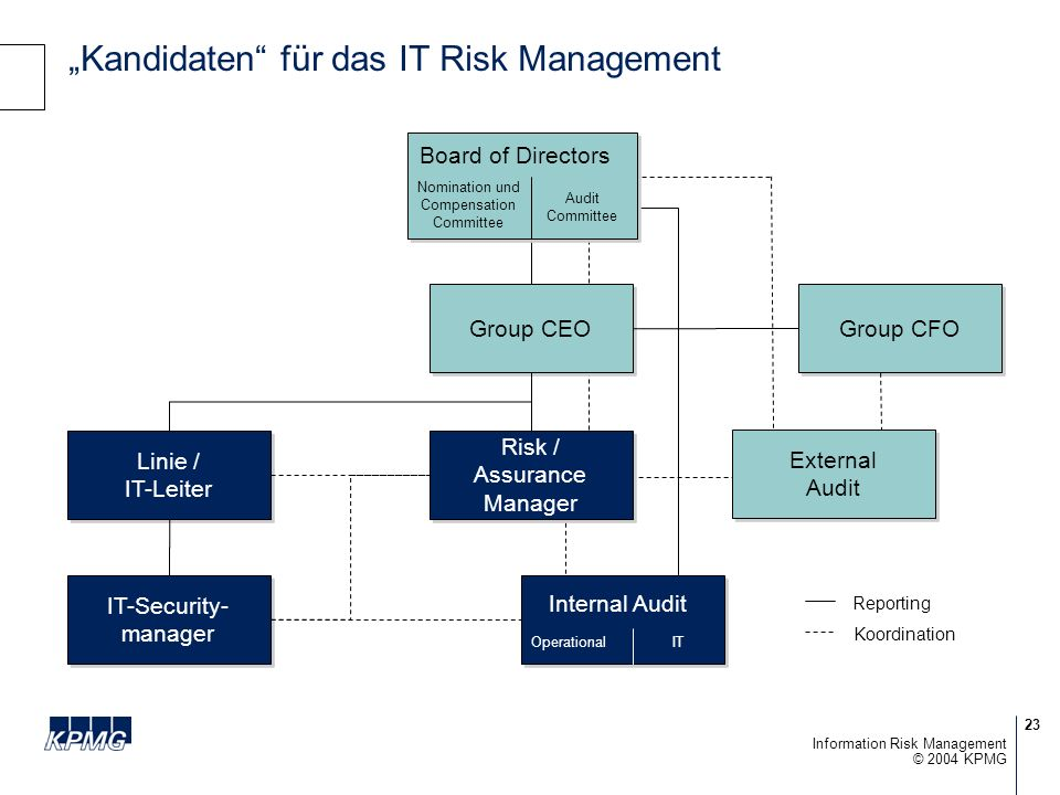 """Kandidaten für das IT Risk Management"