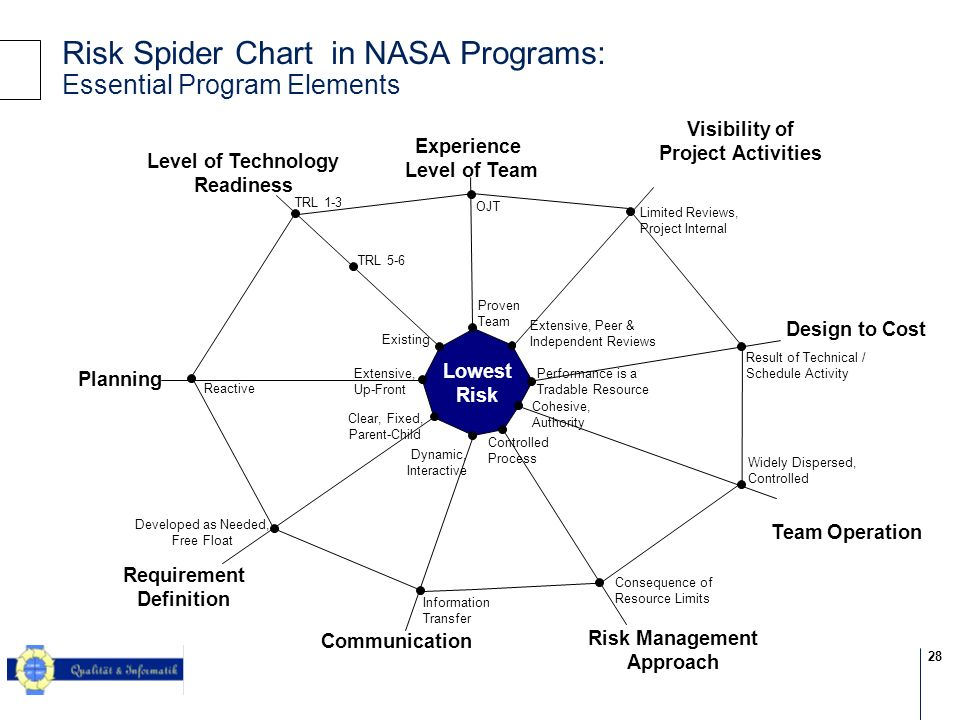 Risk Spider Chart in NASA Programs: Essential Program Elements