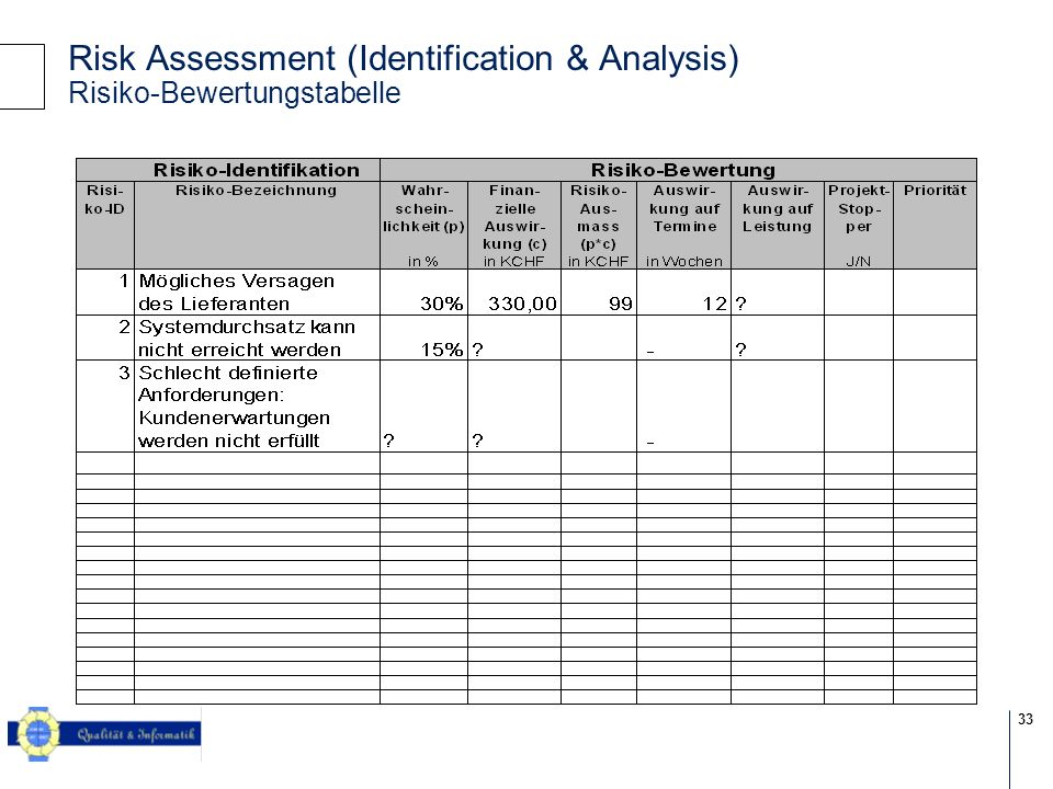 Risk Assessment (Identification & Analysis) Risiko-Bewertungstabelle