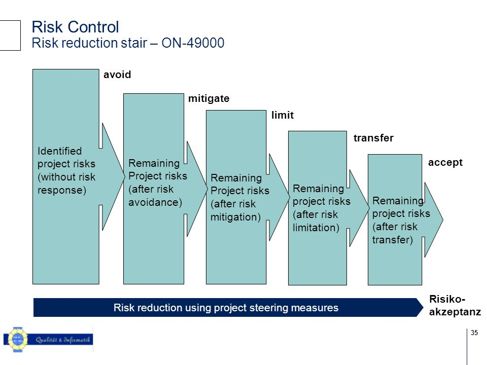 Risk Control Risk reduction stair – ON-49000