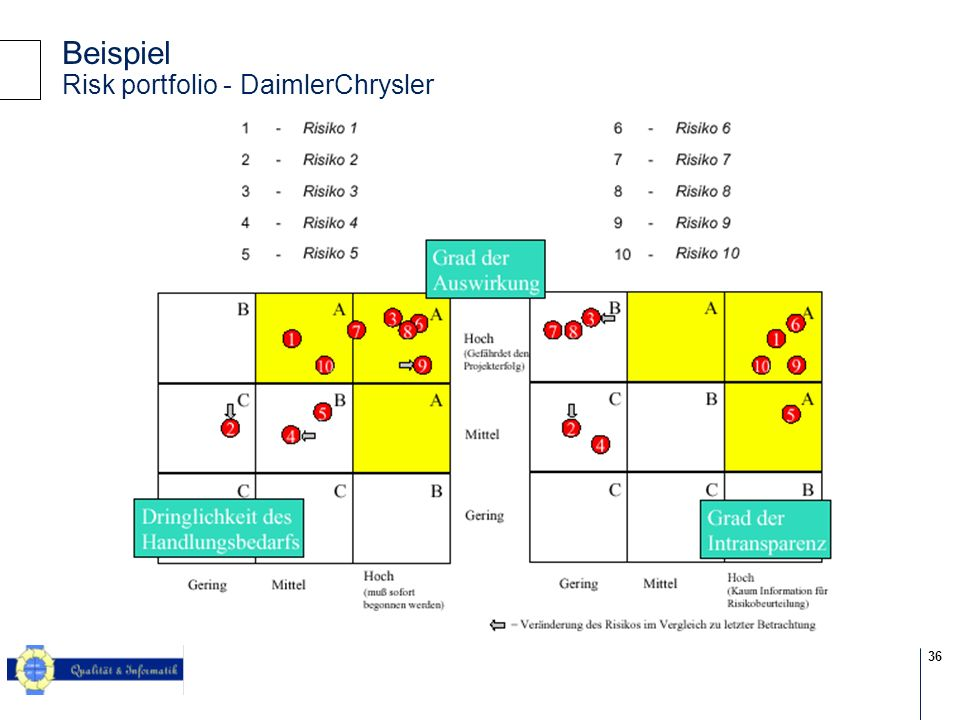 Beispiel Risk portfolio - DaimlerChrysler