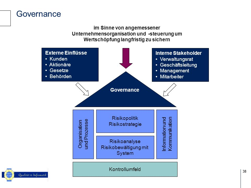 Governance im Sinne von angemessener