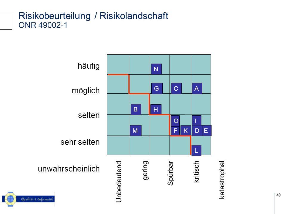 Risikobeurteilung / Risikolandschaft ONR 49002-1