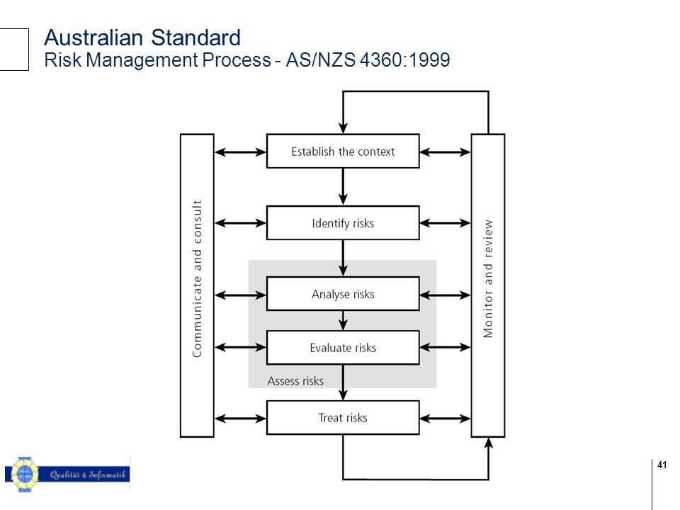 Australian Standard Risk Management Process - AS/NZS 4360:1999