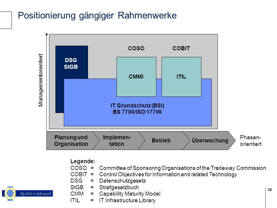 Positionierung gängiger Rahmenwerke