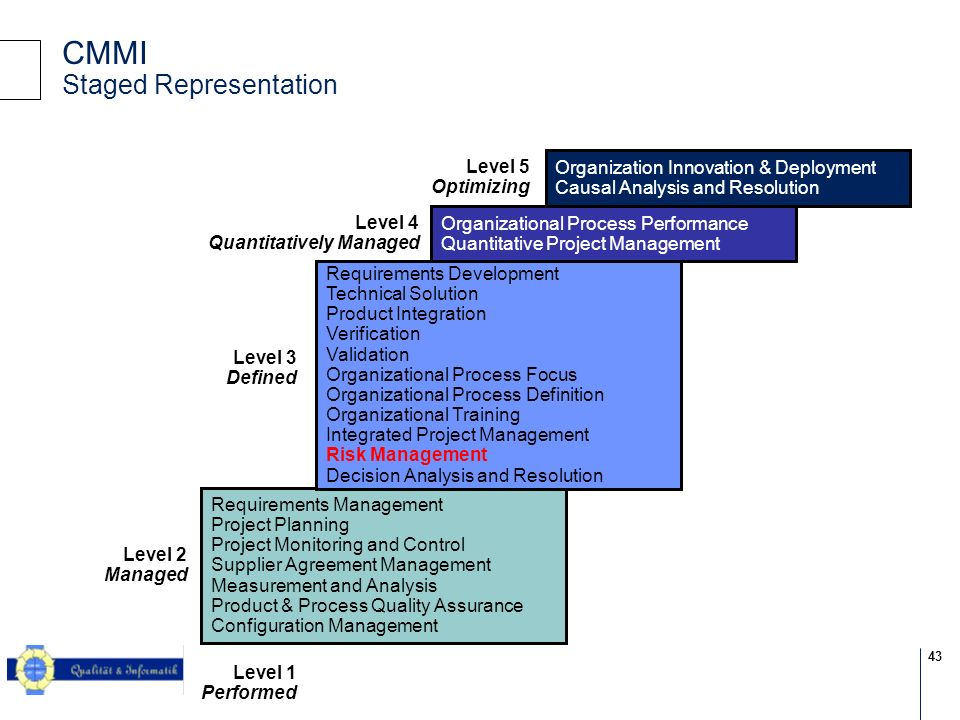 CMMI Staged Representation