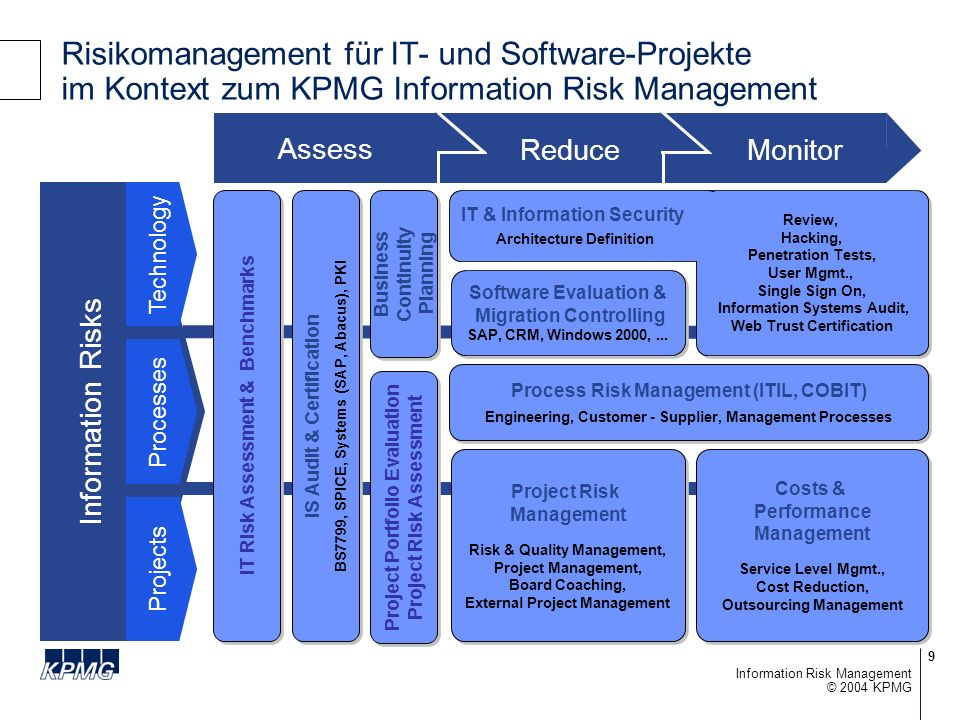 Risikomanagement für IT- und Software-Projekte im Kontext zum KPMG Information Risk Management