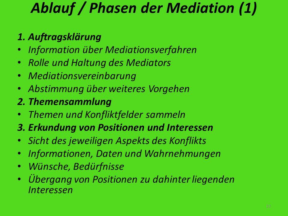 Ablauf / Phasen der Mediation (1)