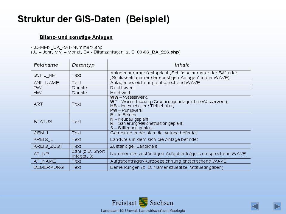 Struktur der GIS-Daten (Beispiel)