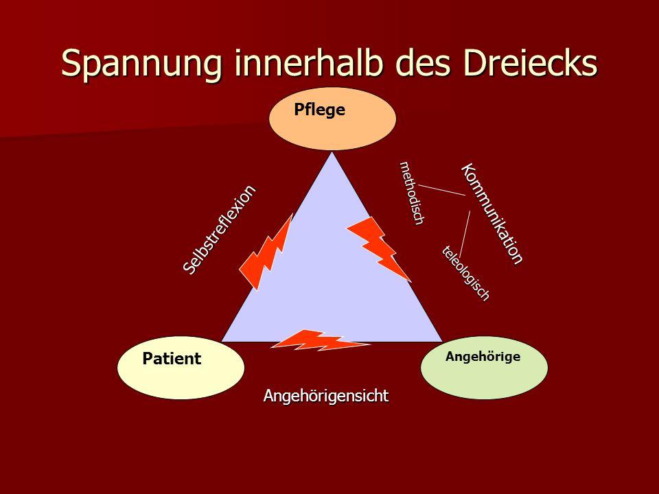 Spannung innerhalb des Dreiecks