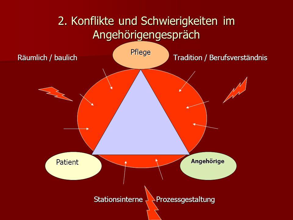 2. Konflikte und Schwierigkeiten im Angehörigengespräch