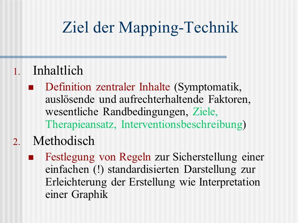 Ziel der Mapping-Technik