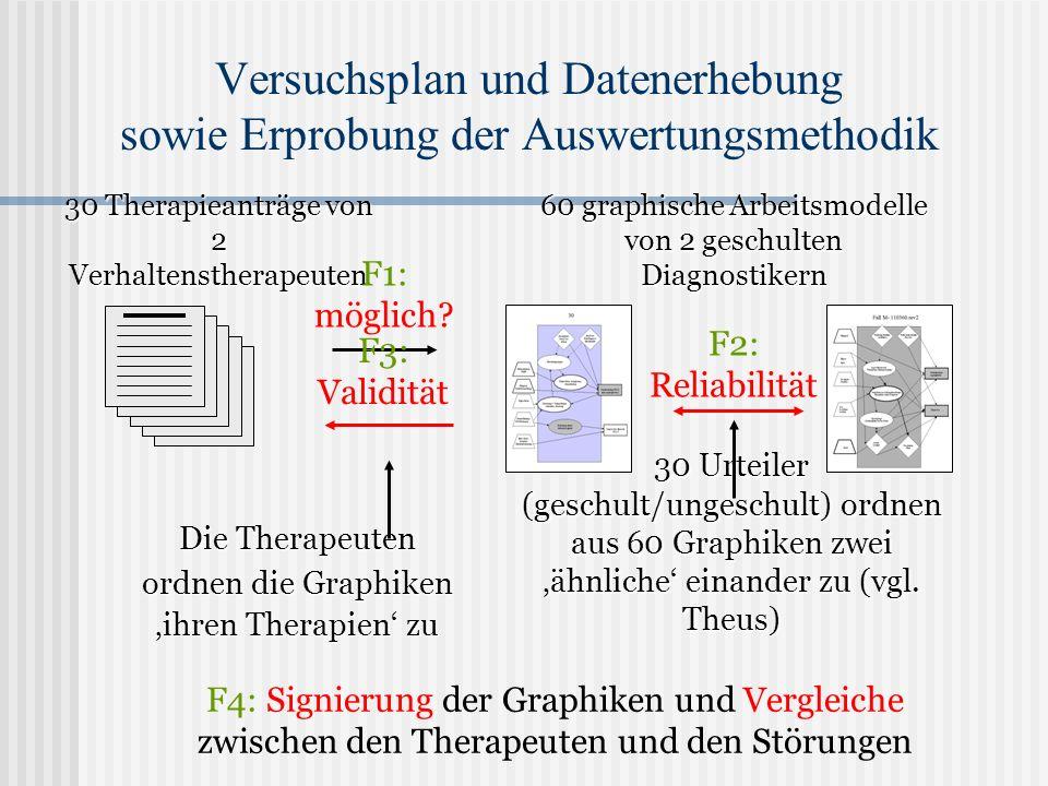 Versuchsplan und Datenerhebung sowie Erprobung der Auswertungsmethodik