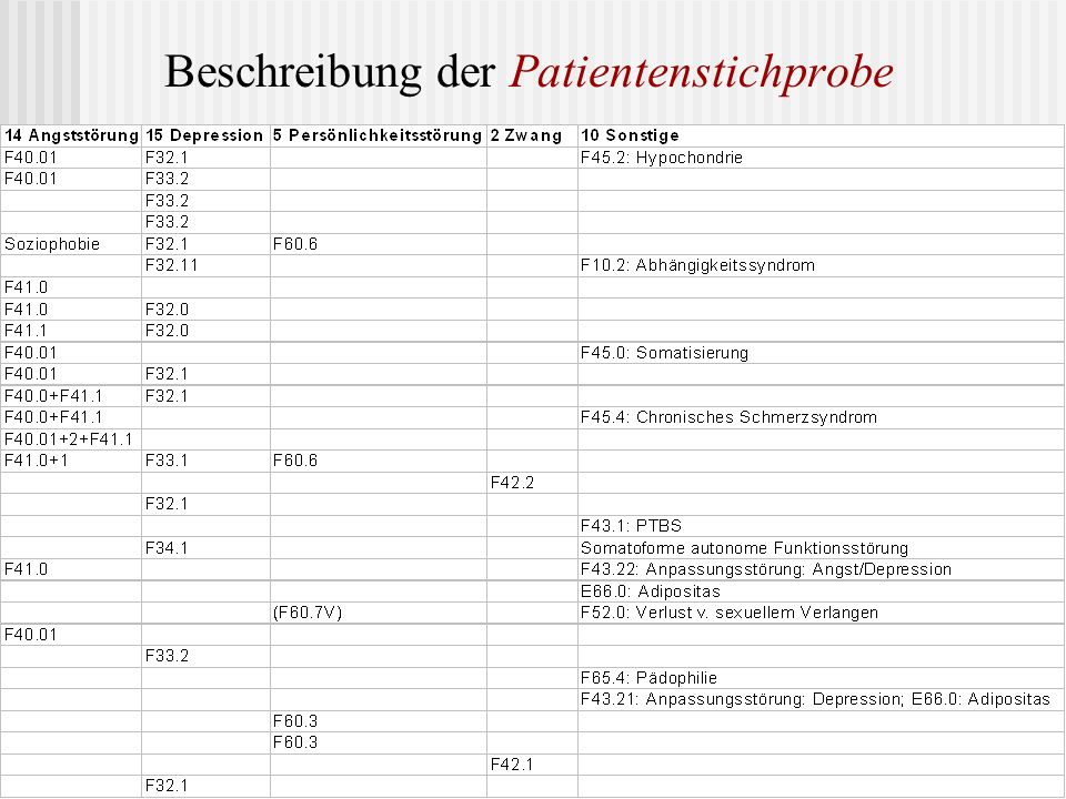 Beschreibung der Patientenstichprobe
