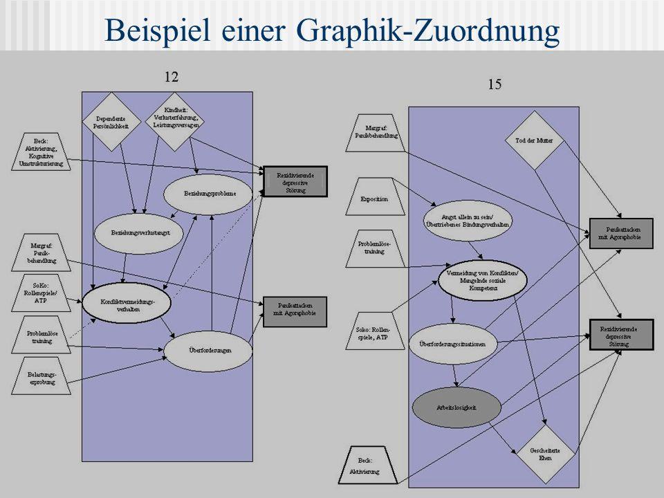 Beispiel einer Graphik-Zuordnung