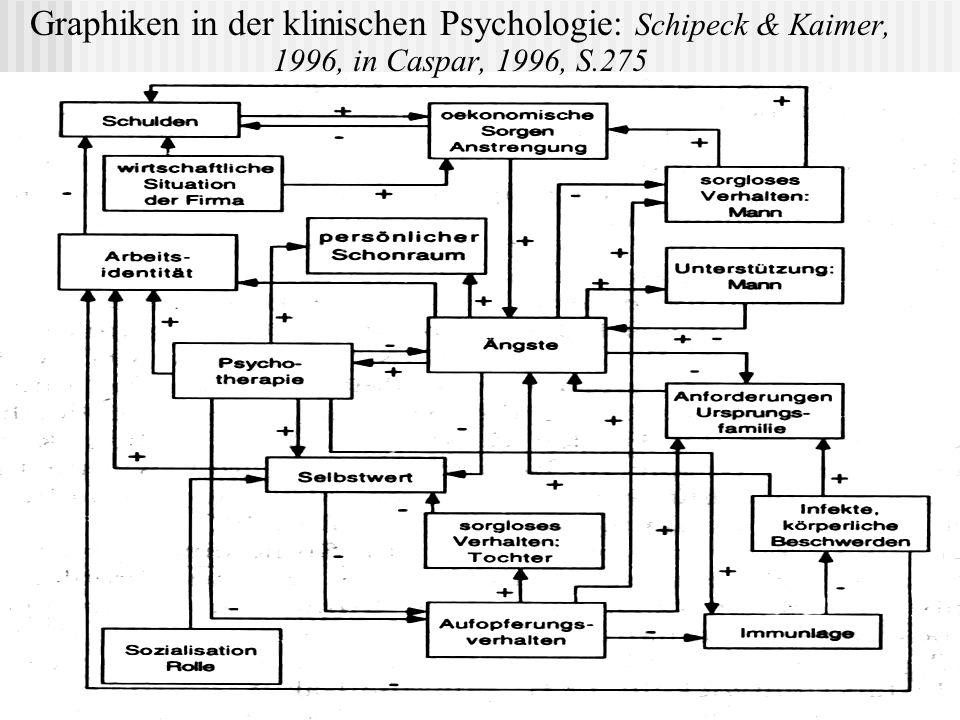 Graphiken in der klinischen Psychologie: Schipeck & Kaimer, 1996, in Caspar, 1996, S.275