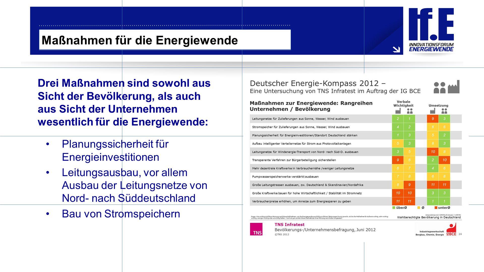 Maßnahmen für die Energiewende