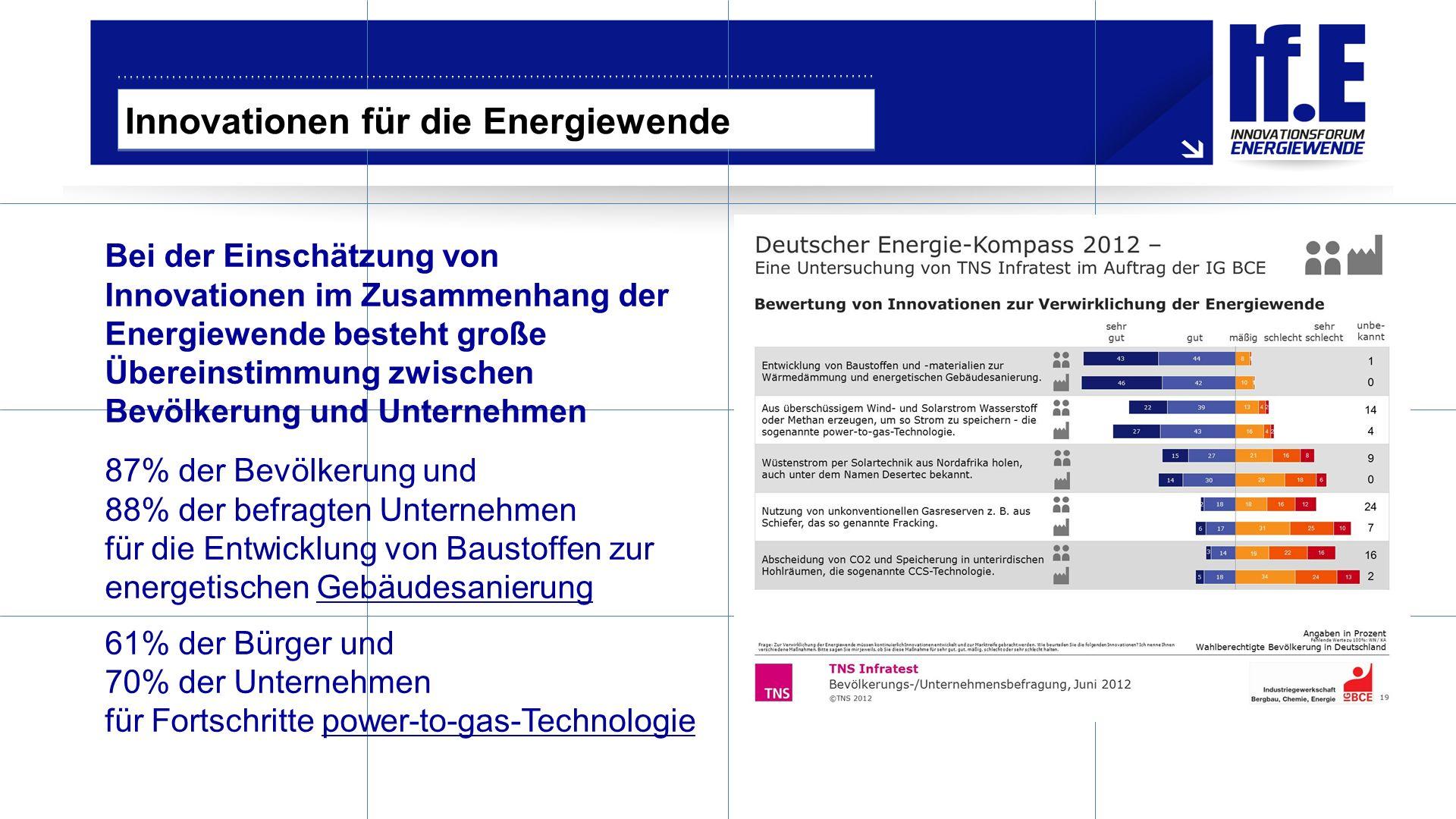 Innovationen für die Energiewende