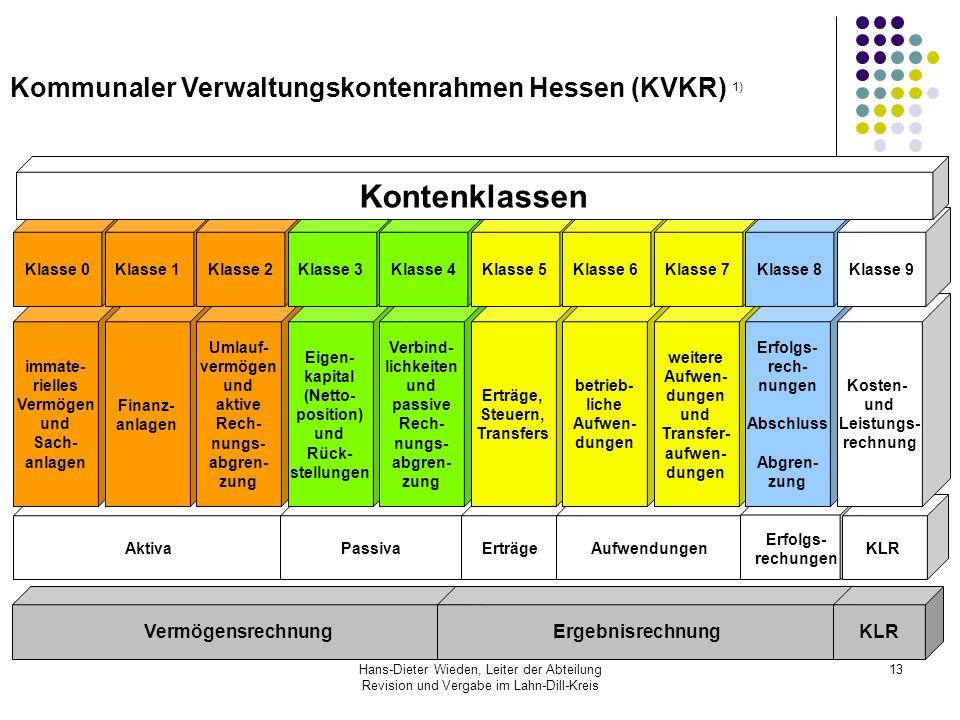 Kontenklassen Kommunaler Verwaltungskontenrahmen Hessen (KVKR) 1)