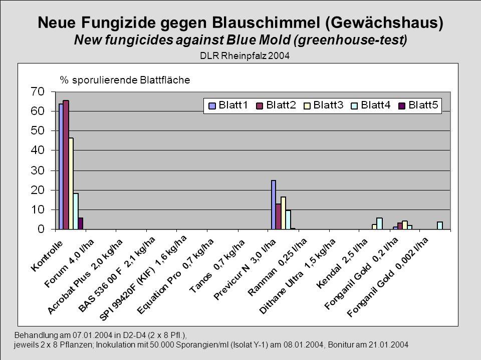 Neue Fungizide gegen Blauschimmel (Gewächshaus) New fungicides against Blue Mold (greenhouse-test)