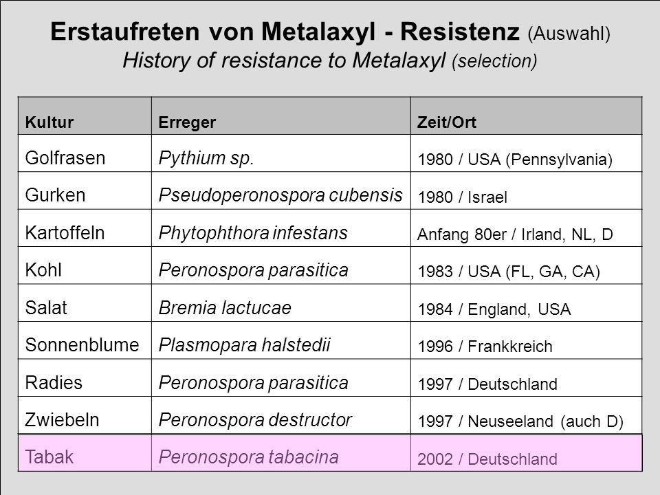 Erstaufreten von Metalaxyl - Resistenz (Auswahl) History of resistance to Metalaxyl (selection)