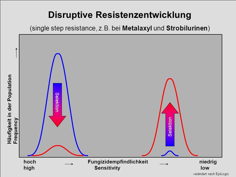 Disruptive Resistenzentwicklung