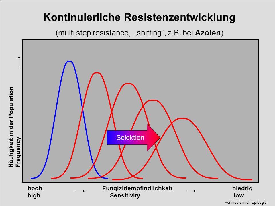Kontinuierliche Resistenzentwicklung