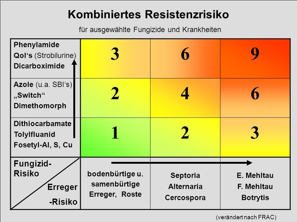Kombiniertes Resistenzrisiko für ausgewählte Fungizide und Krankheiten